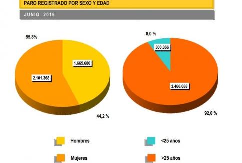 El paro desciende en 1.099 personas durante el mes de junio en Guadalajara