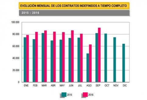 El paro baja en septiembre en Guadalajara en 143 personas