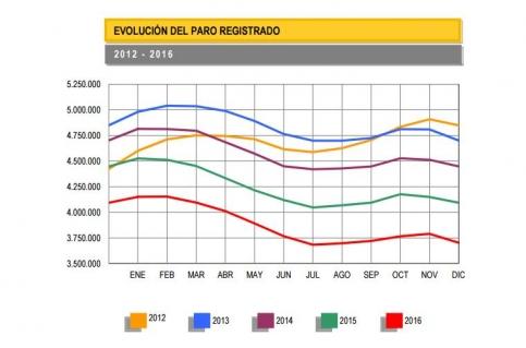 Diciembre deja 17.298 parados en Guadalajara, 275 más que el mes anterior