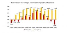 La tasa de paro fue del 17,25 por ciento en el primer trimestre en Guadalajara