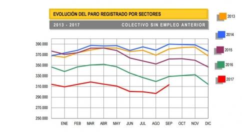 El paro baja en septiembre un 0,6 por ciento en Guadalajara, mientras sube a nivel nacional