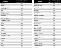 El Gobierno aprueba una revisión catastral para 54 municipios de Guadalajara