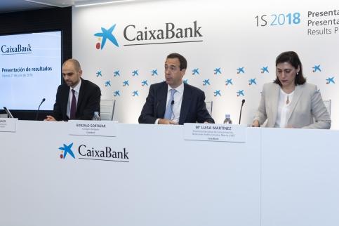 CaixaBank obtiene un beneficio de 1.298 millones y aumenta un 4,8% los recursos de clientes