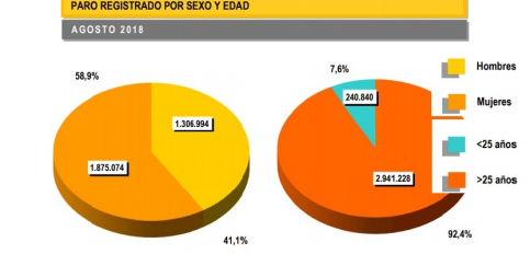 Baja el paro en Guadalajara en agosto frente a la subida regional y nacional