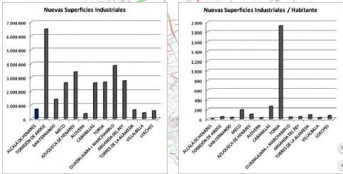 Guadalajara y Marchamalo son los municipios en los que más creció el suelo industrial según los empresarios