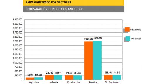Ligera caída del paro en Guadalajara en octubre: 14.528 desempleados, un 0,89 por ciento menos