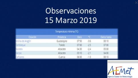 Previsión de oscilación térmica de 30º en Molina de Aragón
