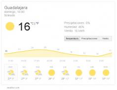 Este domingo electoral se alcanzarán los 27 grados en Guadalajara