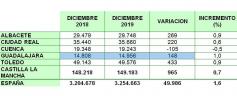 Guadalajara, la provincia castellano-manchega donde más crece el número de autónomos